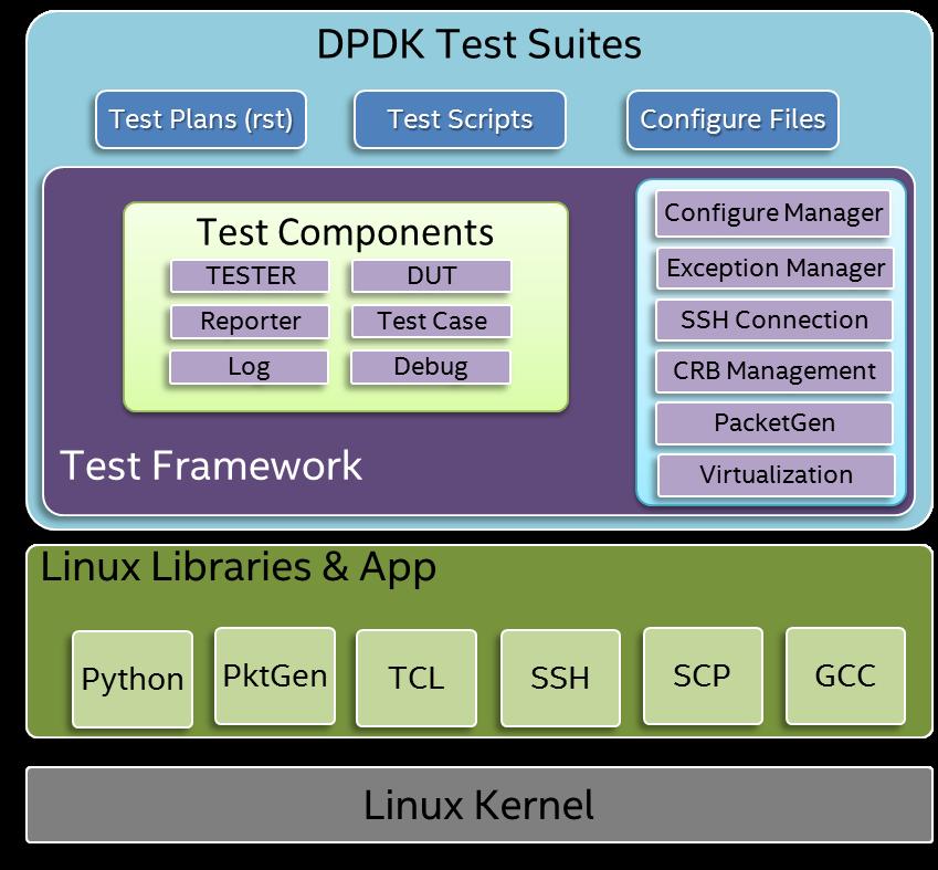 1  Introduction — DPDK Test Suite 17 08 0 documentation